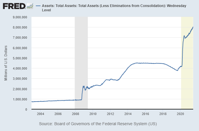 The Fed's balance sheet is now at $8 trillion