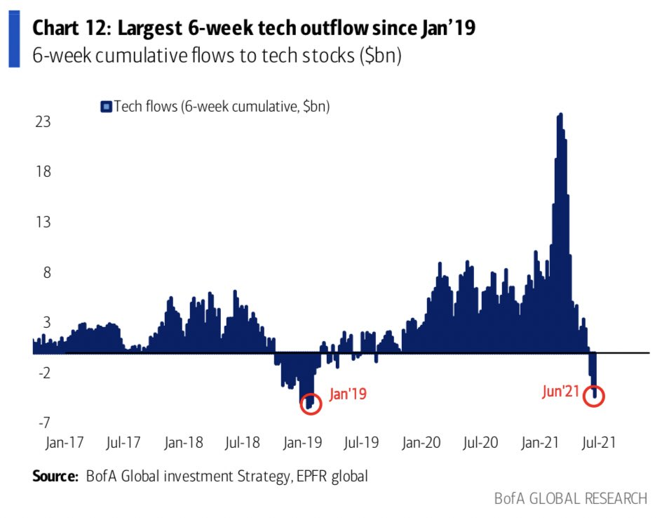Tech outflows are soaring just as the sector outperformed