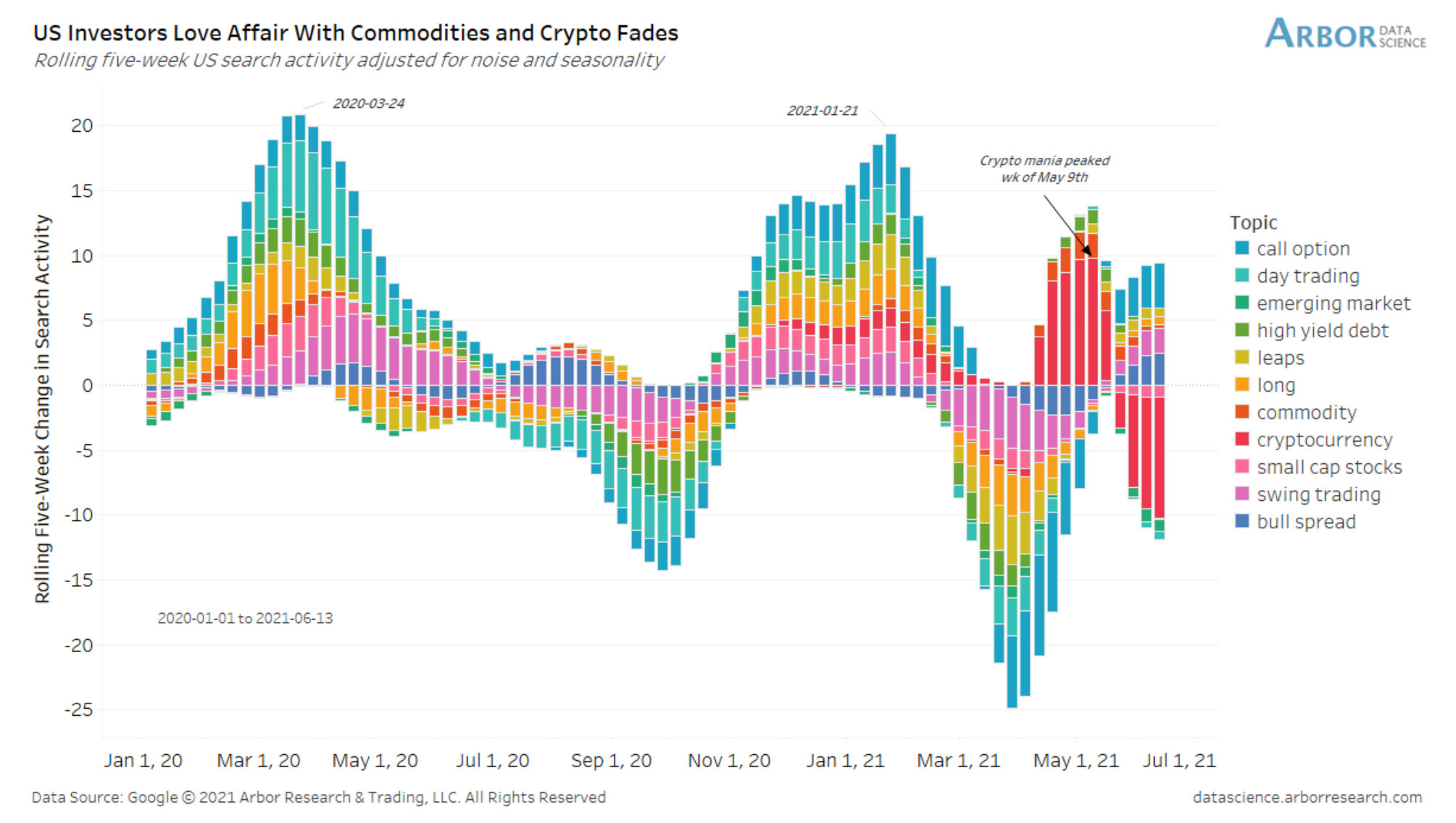 Cryptos and commodities are not that popular anymore