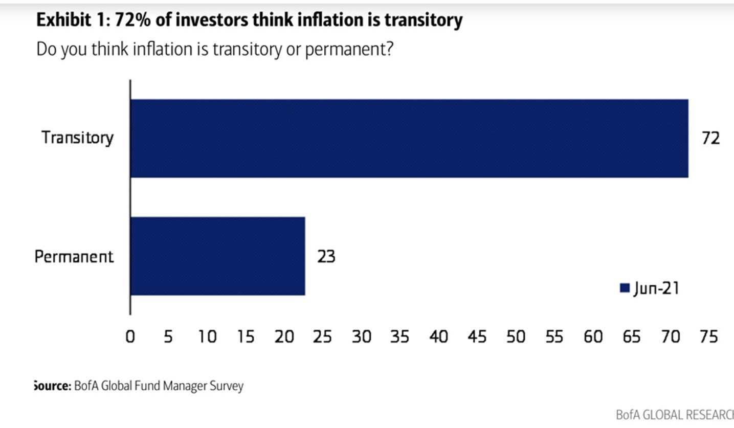 Is inflation transitory or permanent?