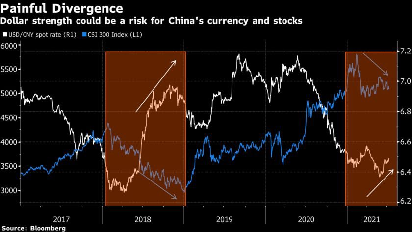USD's strength might be a threat for China's currency and stocks