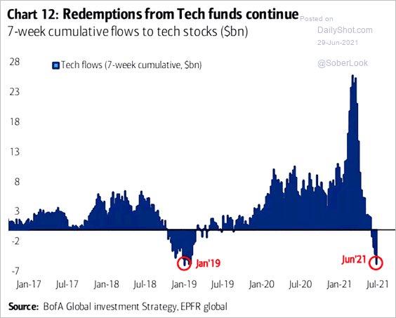 Tech funds continue to lose participants