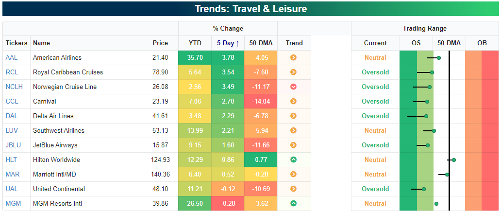 Travel and Leisure stocks bounced back, but remain oversold