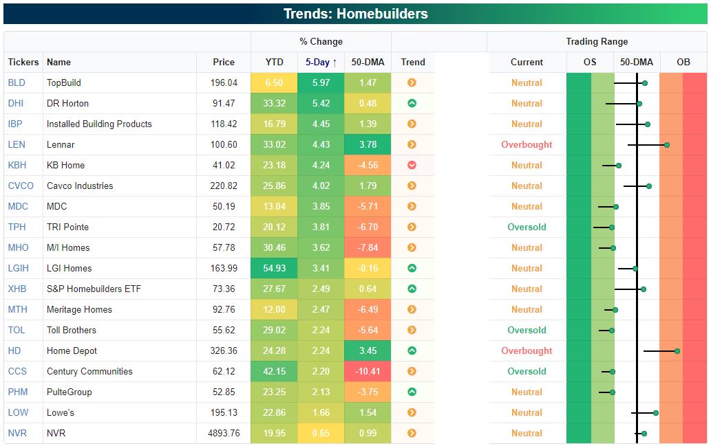 Homebuilders stocks bounced back over last week