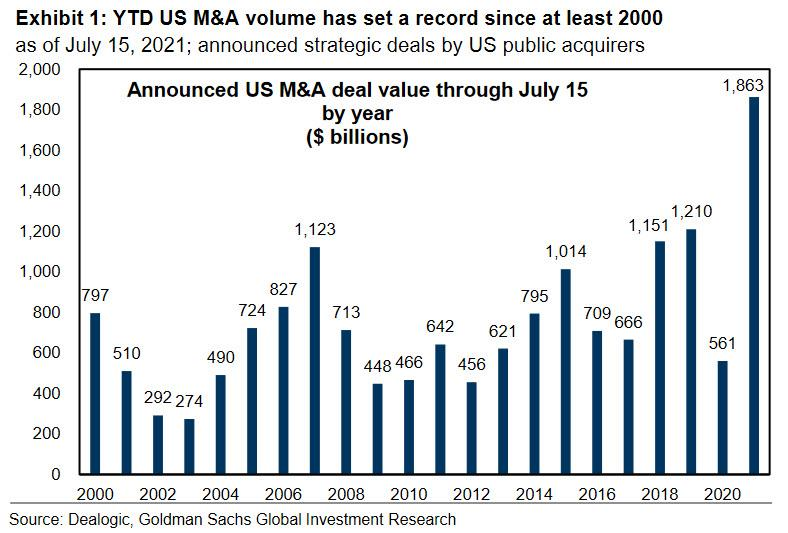 The US M&A market is heating up