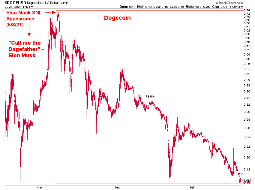 Dogecoin correction: negative 79% since the Musk SNL peak of May