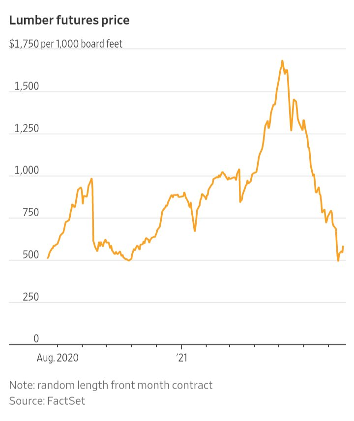 The remarkable round-trip in lumber prices