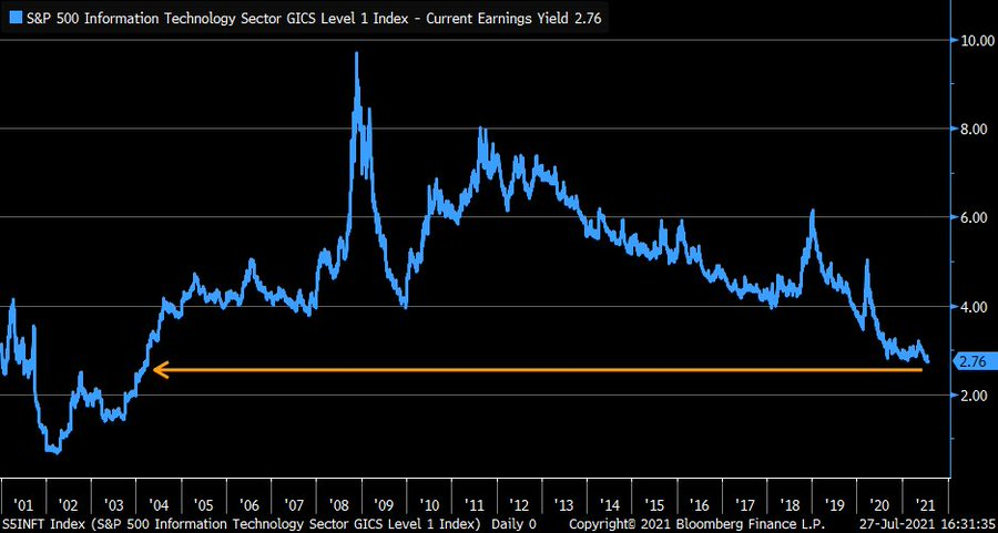 The S&P 500 tech sector's earnings yields at their lowest since 2004