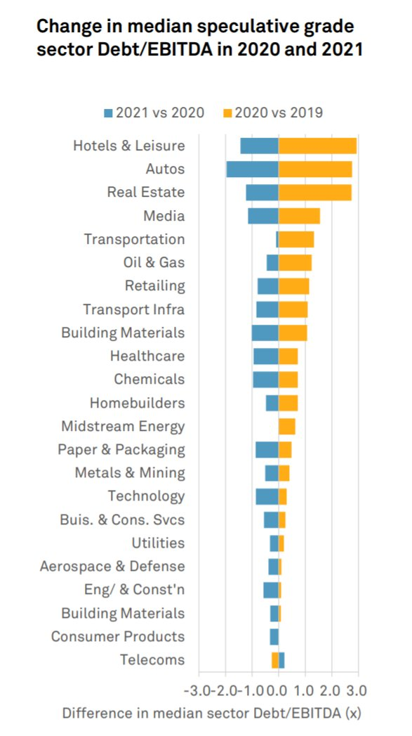 Shocking Debt/EBITDA changes by sector after COVID