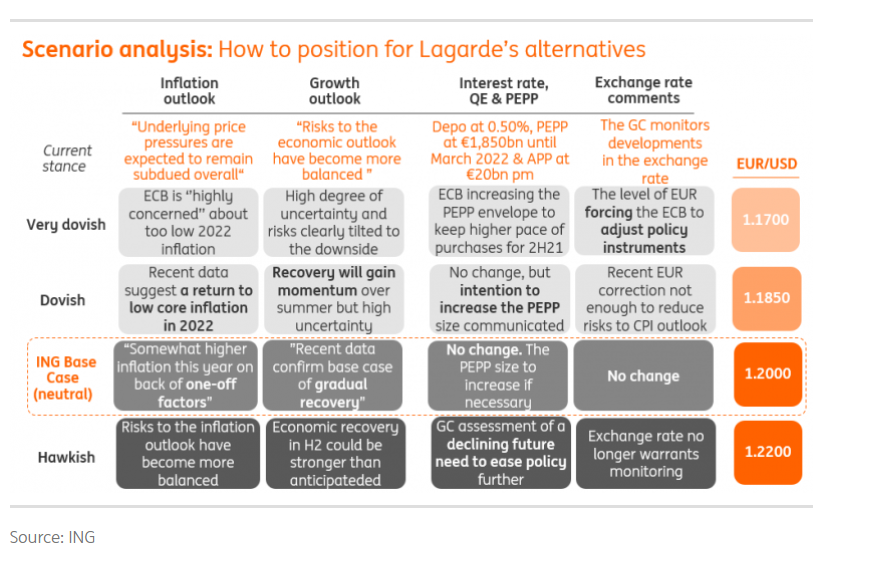 ECB Meeting Potential Scenarios - ING