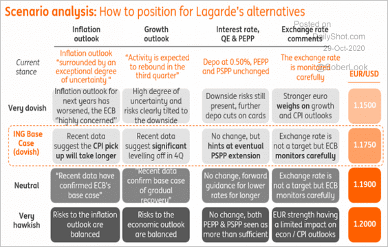 ECB Meeting Preview: 4 scenarios from ING