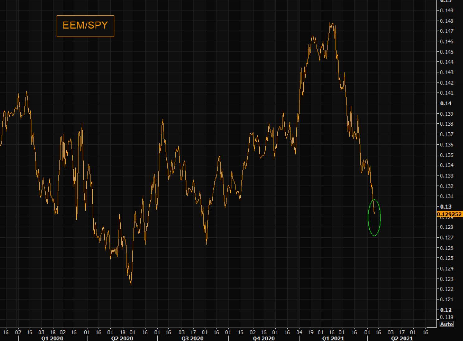 The Big EM Unwind: Emerging Markets vs. S&P 500 lowest since Q3