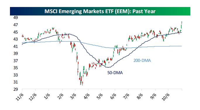 EM ETF (iShares MSCI Emerging Markets)