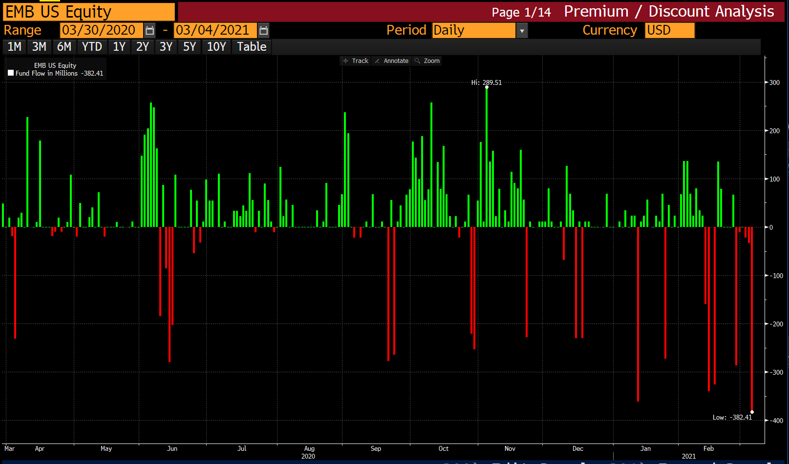 Largest EM credit ETF in the US sees biggest outflows since March