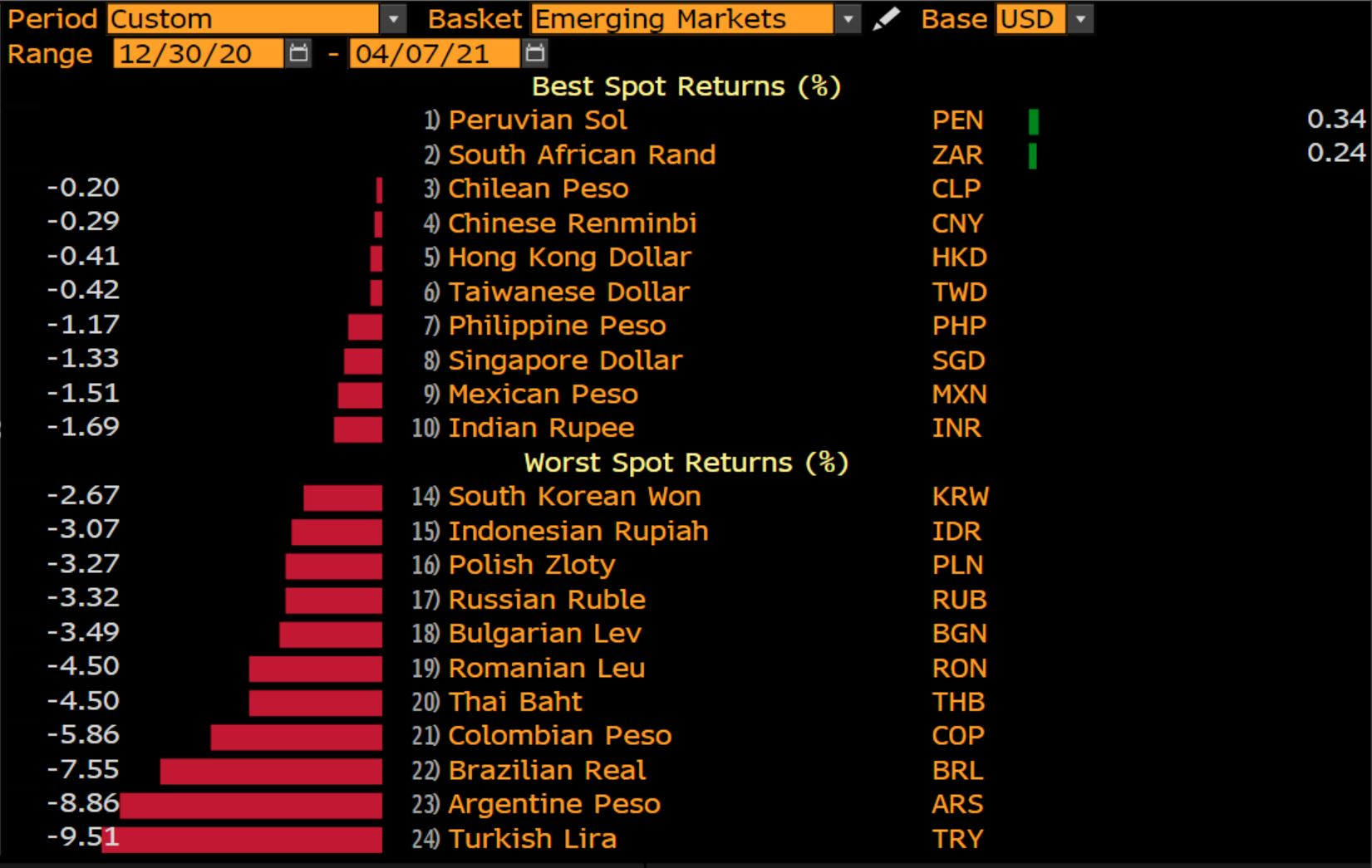 2021 has not been good to EM currencies forex
