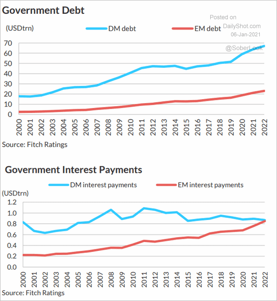 Why higher debt is a road to ruin for EMs (and how DMs get away with it)