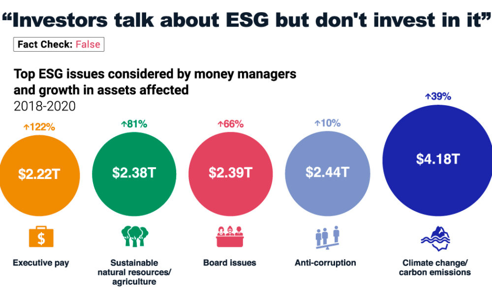 ESG invesing fact check: Investors are all talk and no walk on ESG