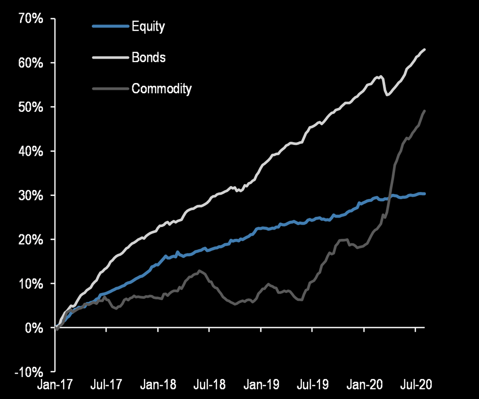 Commodity ETFs flows are surging
