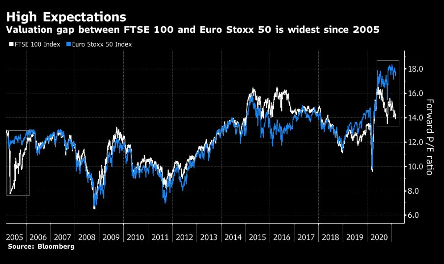 Euro Stoxx 50 vs. FTSE 100 valuation gap presents an opportunity for UK bulls