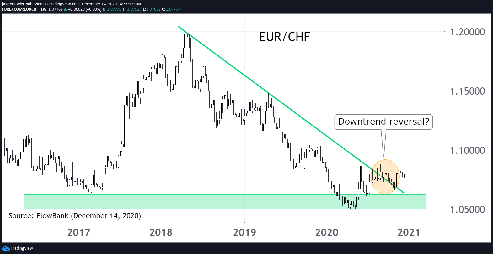 EUR/CHF downtrend breaking? #forex