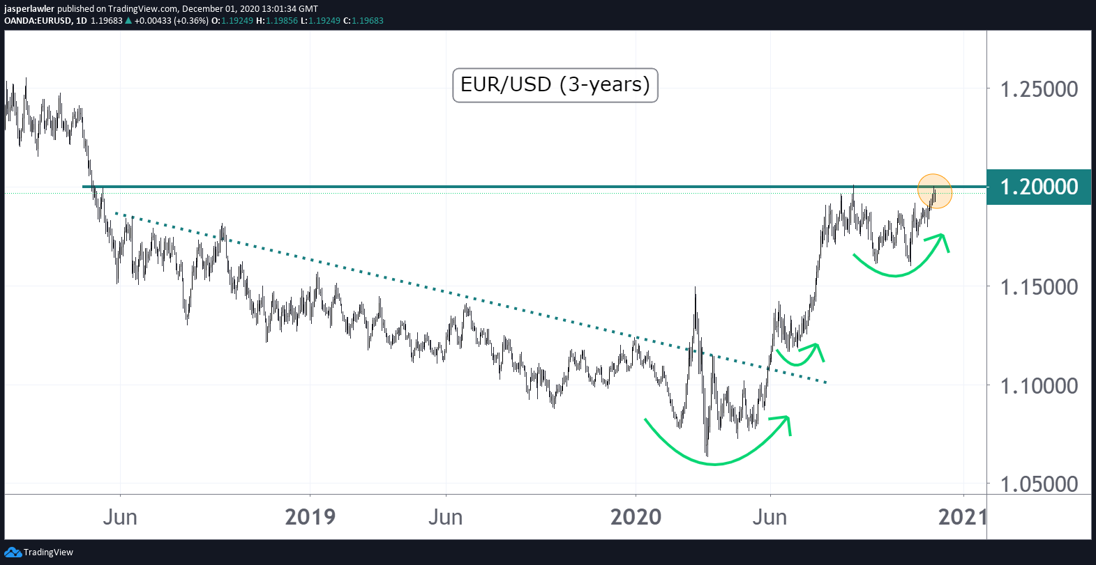 EUR/USD poised for 1.20 breakout