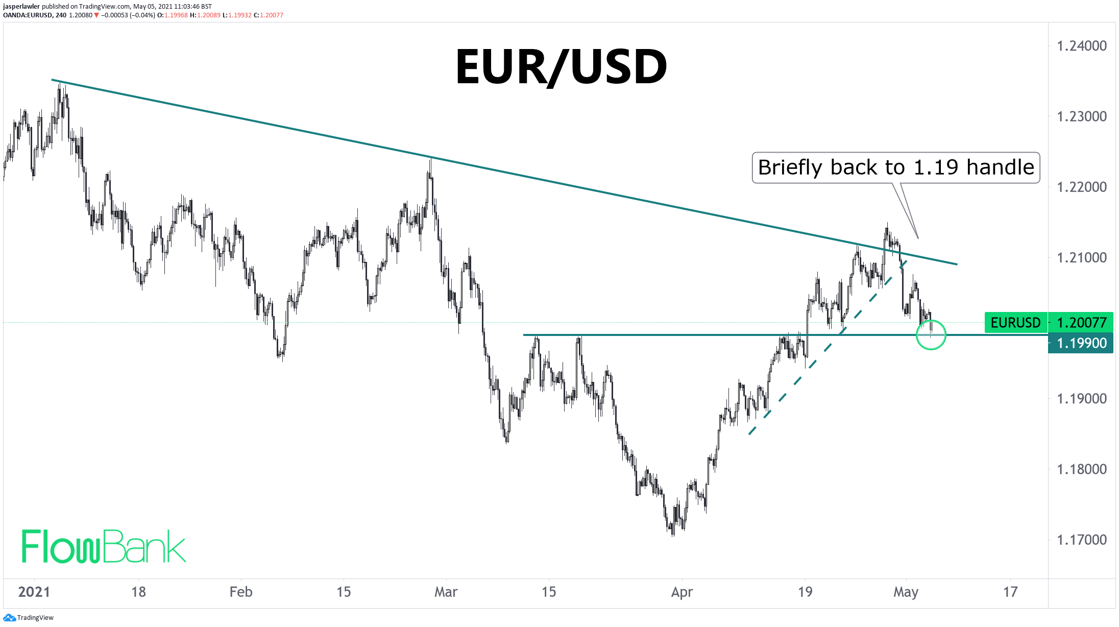 EUR/USD briefly falls back to a 1.19 handle
