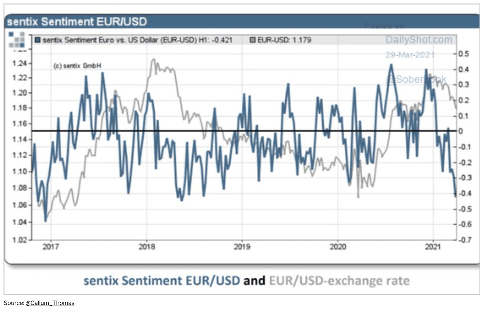 Sentiment towards EUR/USD is back at the lows of the last 3 years - Sentix