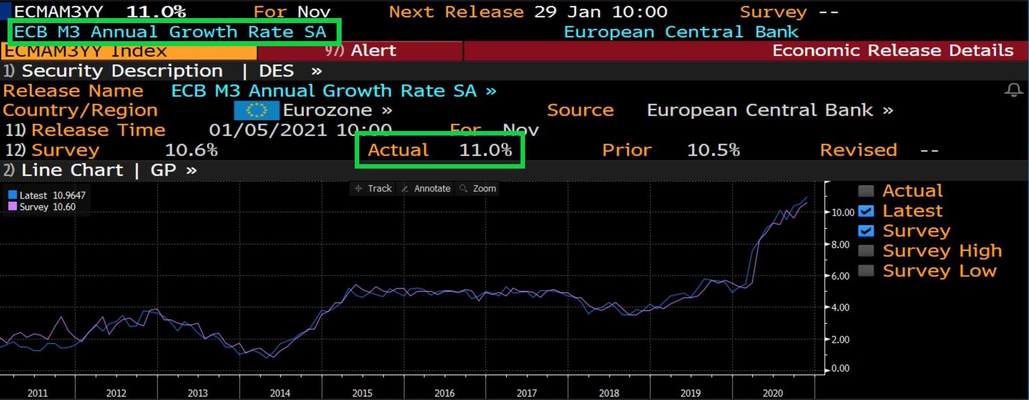 eurozone money supply