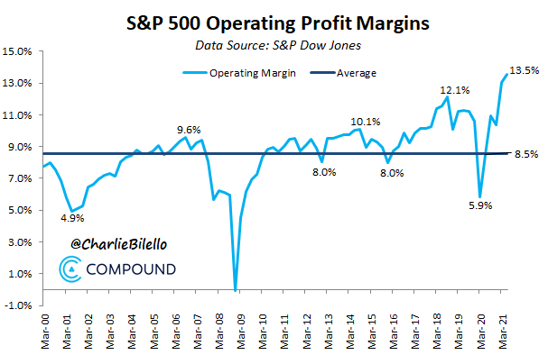 Operating profit margin for the S&P at an all-time high of 13.5%