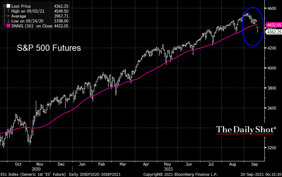 S&P 500 futures dipped under their 50-day MA