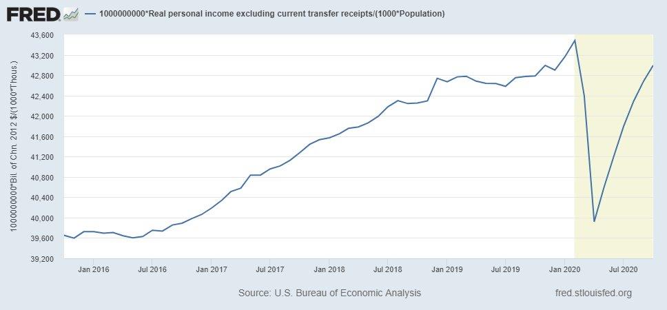 real personal income per capita