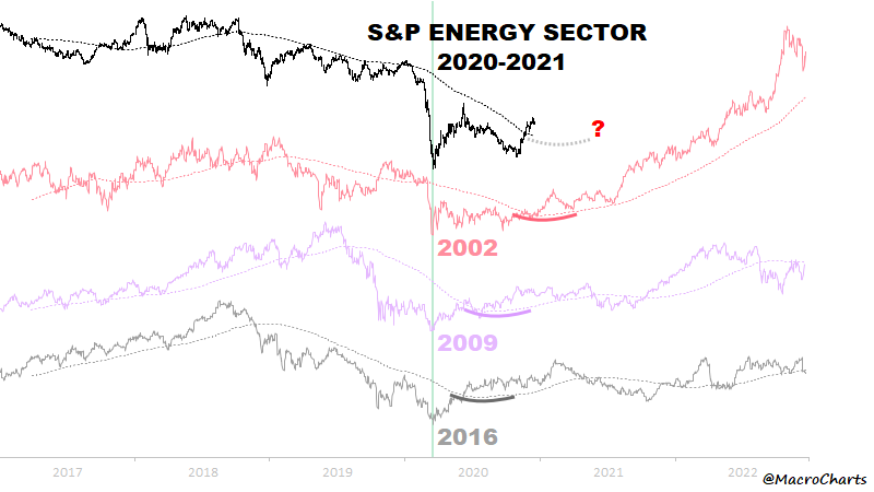 energy sector recovery