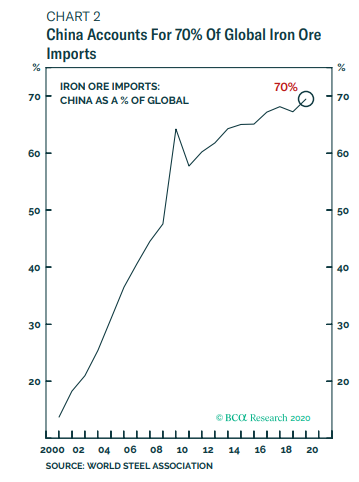 china steel import