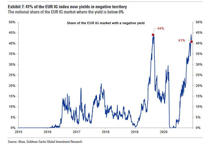 negative bond yields in europe