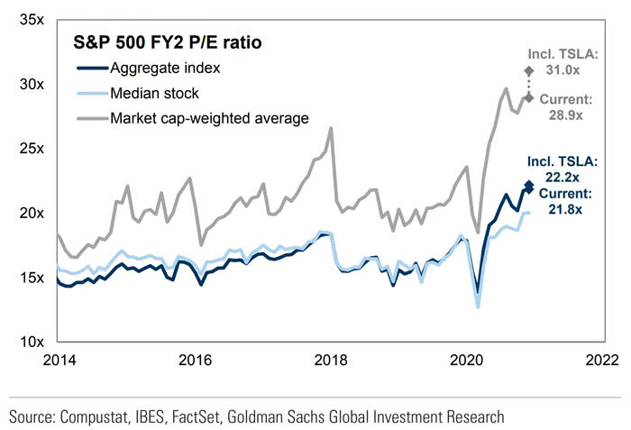 S&P 500 is getting on a higher level because of Tesla