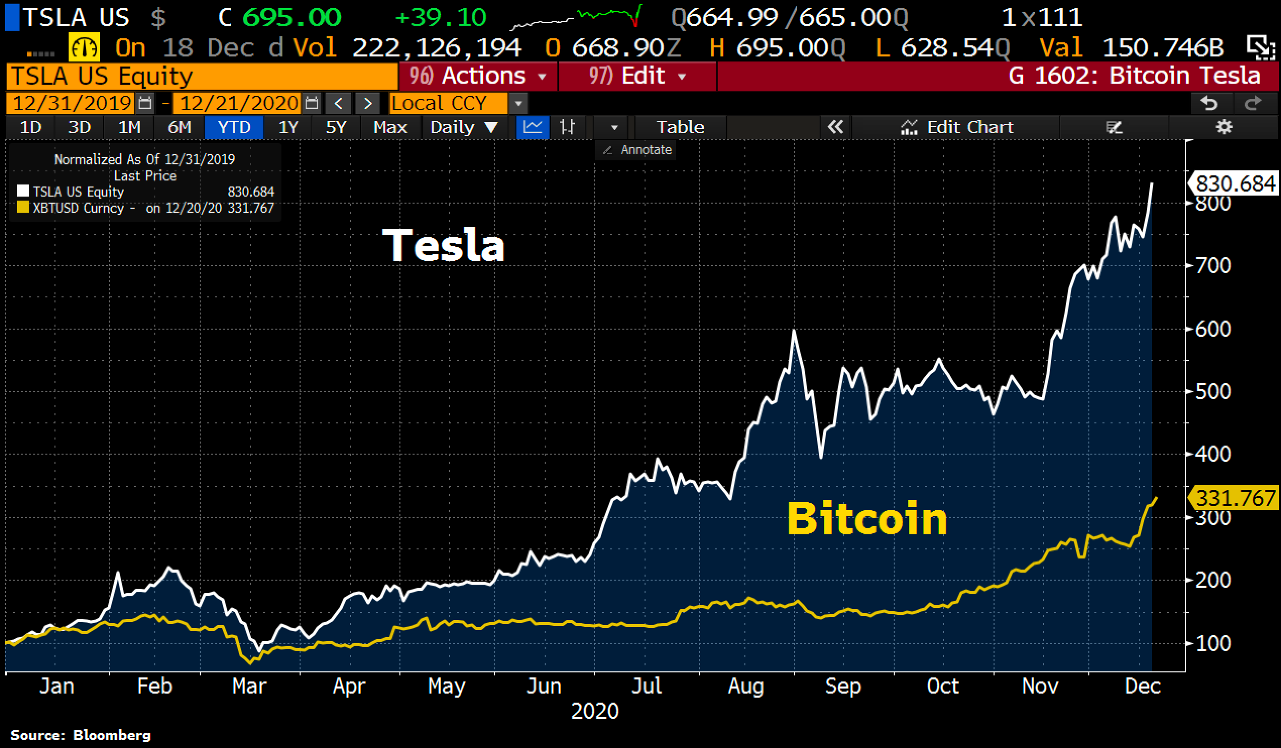Bitcoin and Tesla are up to the roof