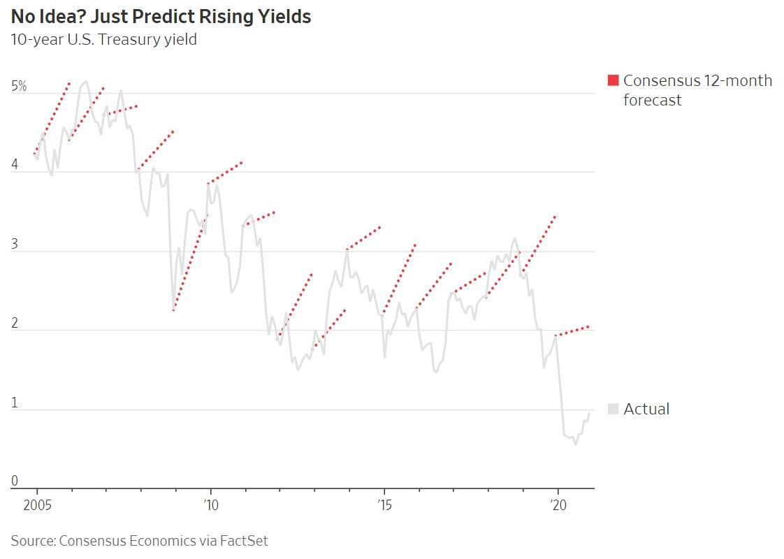 Forecasting rising yields
