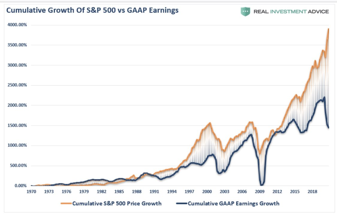 S&P 500 growth vs. GAAP earning: going separate ways