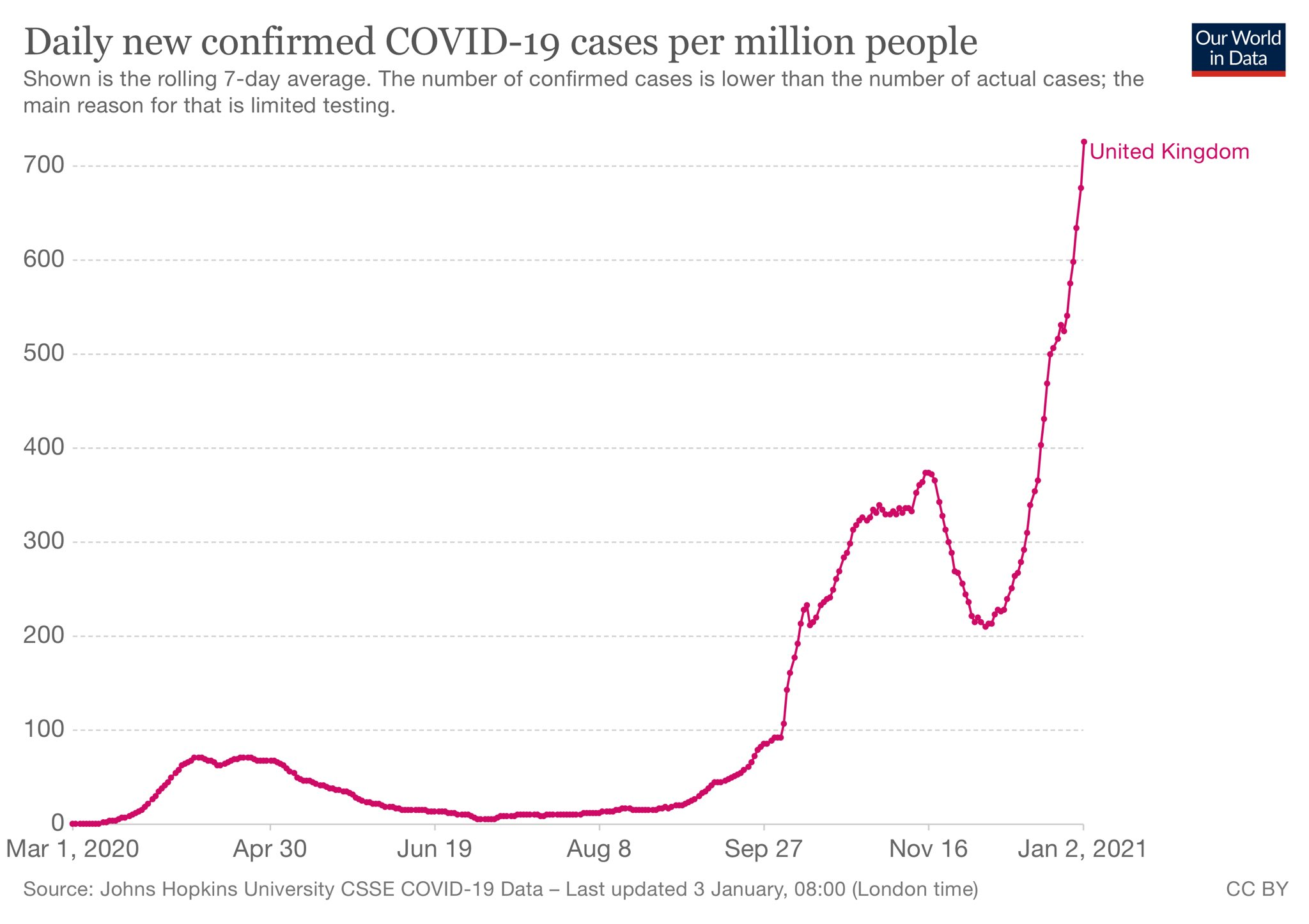 covid-19 cases UK