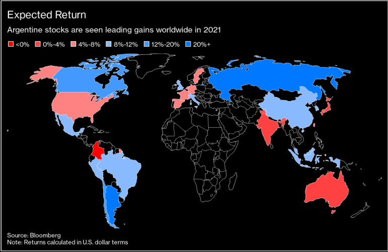 expected stock returns by country