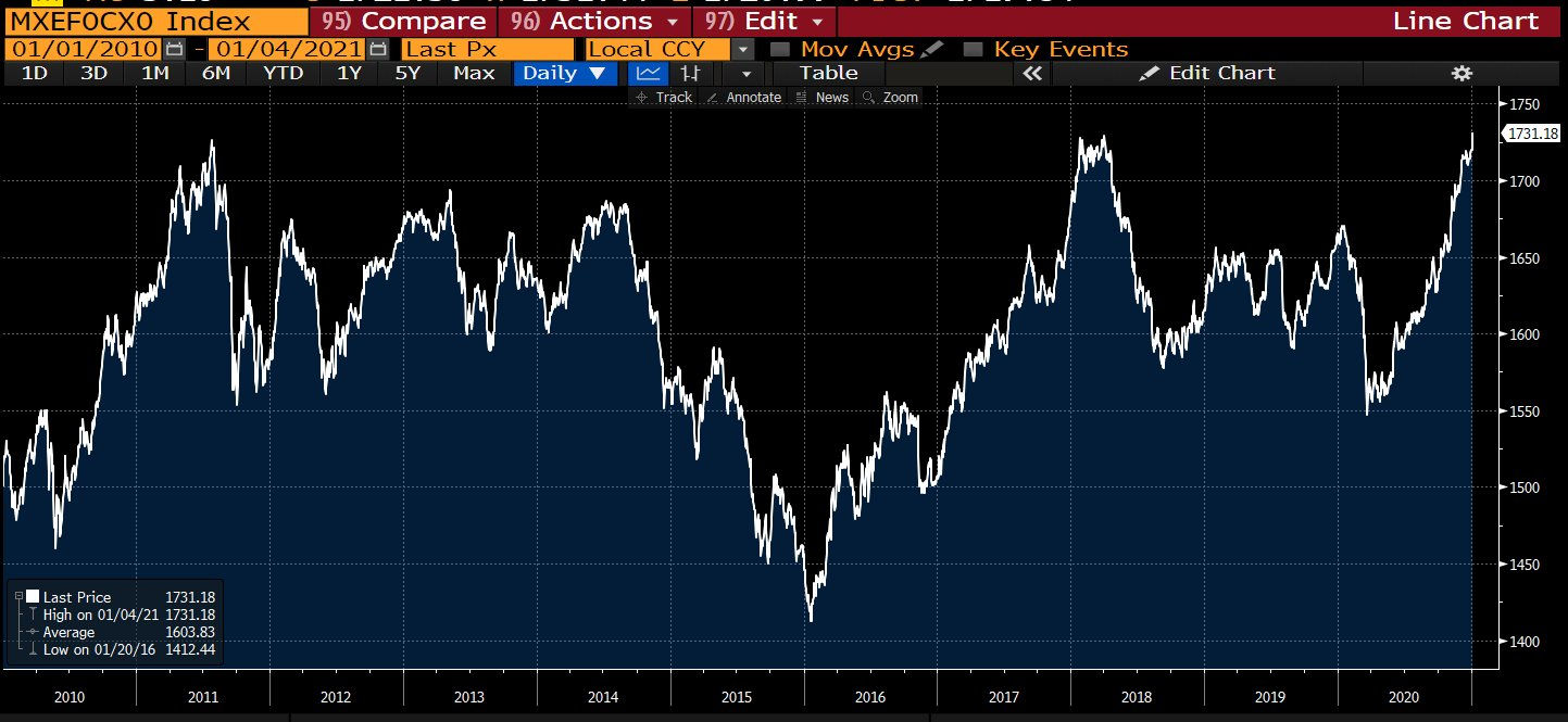MSCI index ultra strong vs the dollar