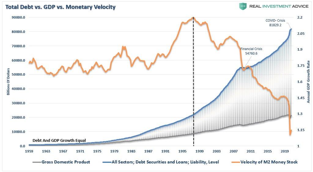 debt vs Velocity of M2 Money Stock