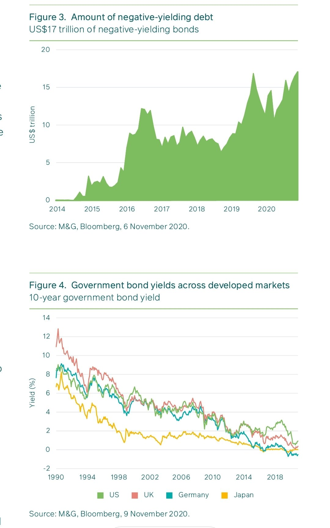 negative bond yields