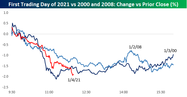 S&P 500 on the first day of trading: 2001 vs. 2008 vs. 2021