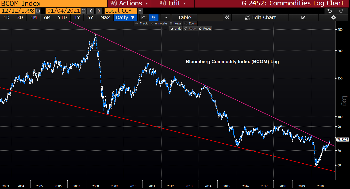 Commodities breaking out of a decade long wedge