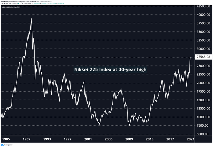 Nikkei 225 at an all time high