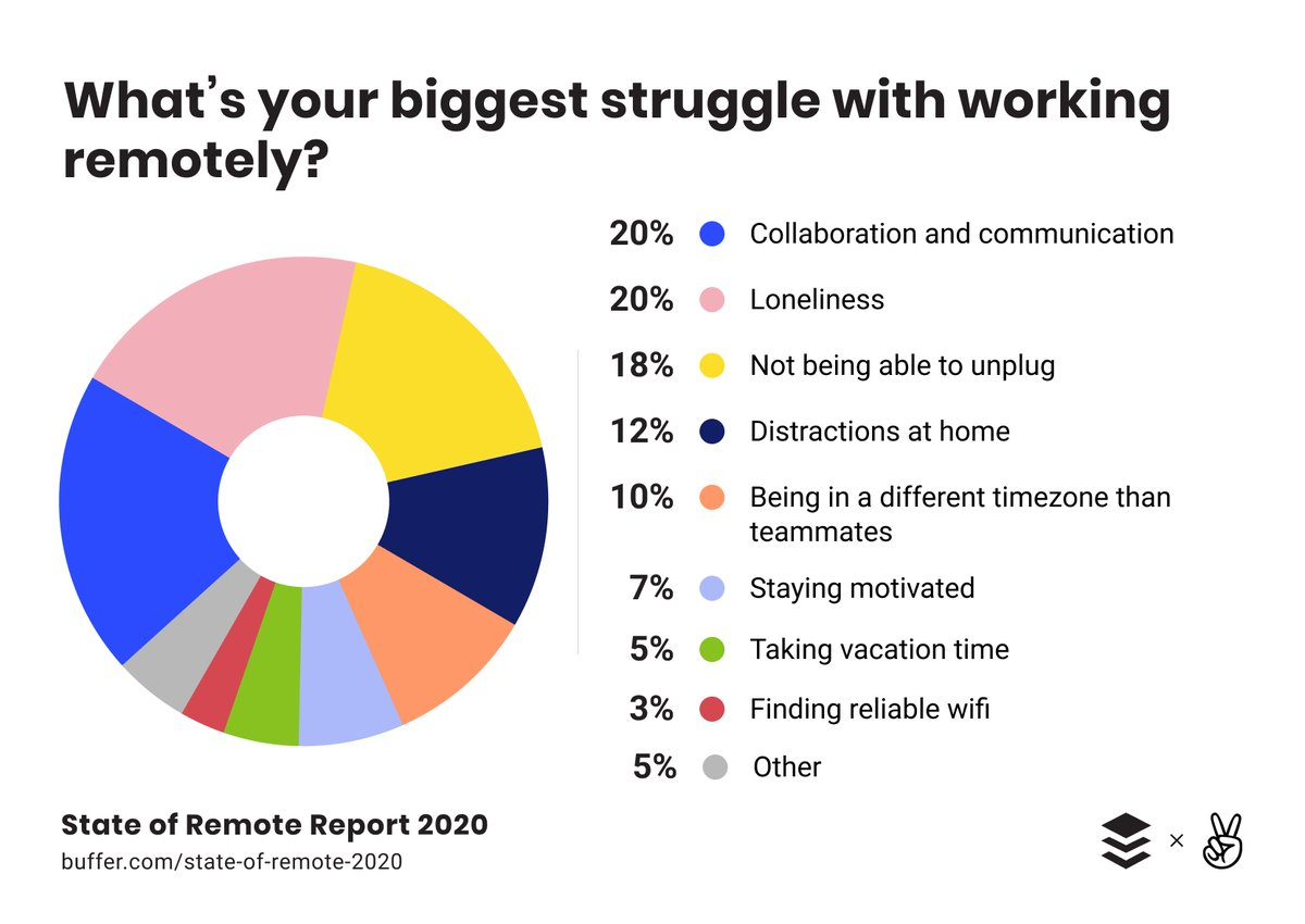 remote work also comes with its lots of struggles