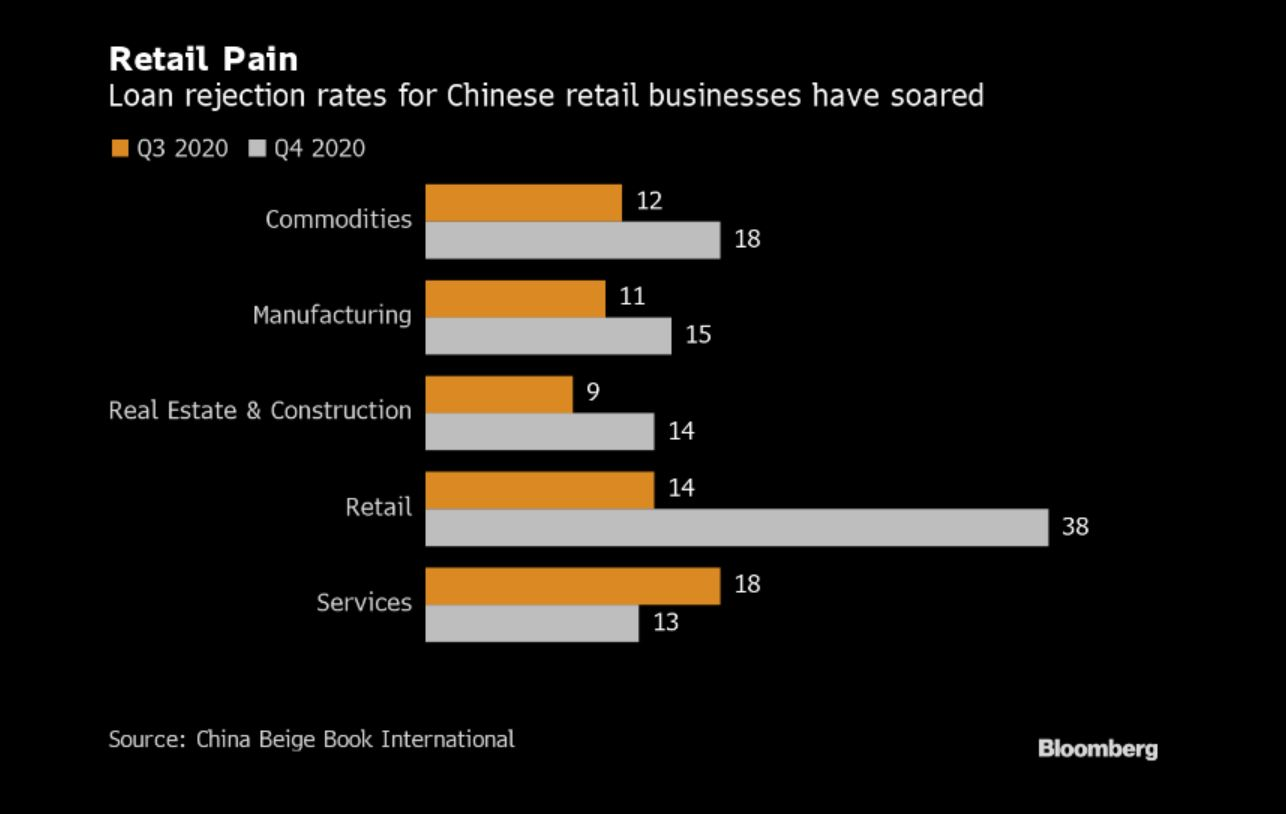 small Chinese business have troubles getting access to credit