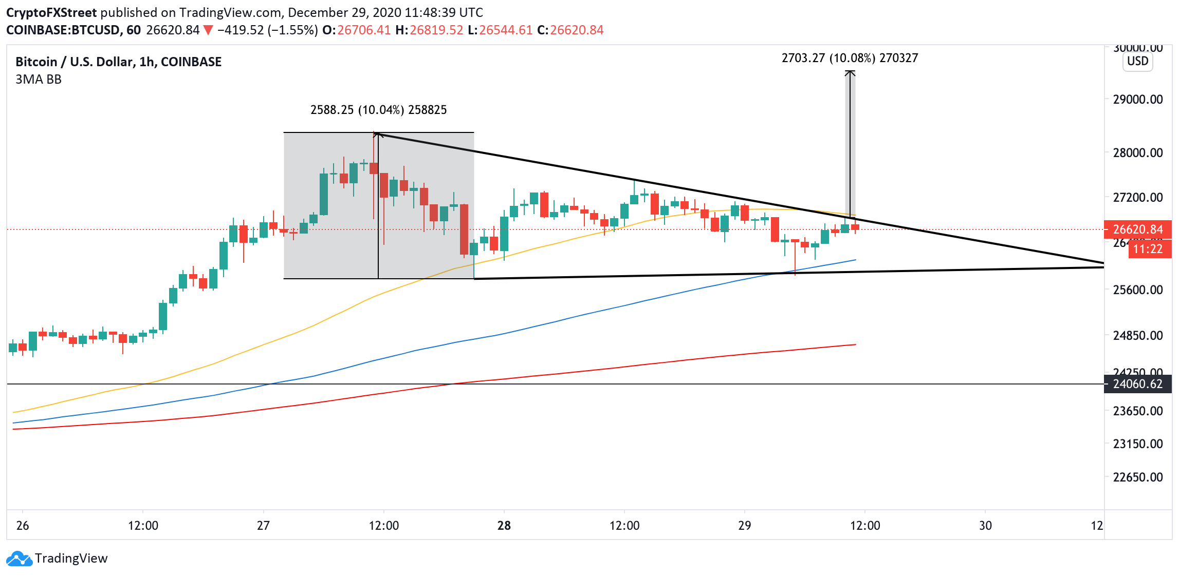 bitcoin about to reach a top price in the short term