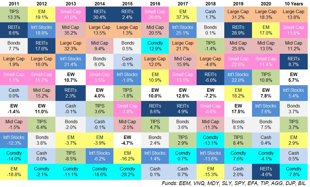 Perfomance per year and asset class